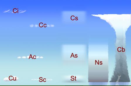 雲形Wolkenstockwerke