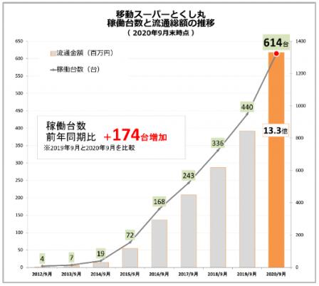 tokushimaru_202009sales