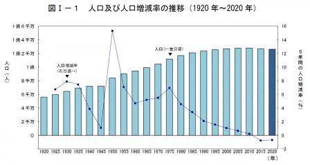 2020国勢調査①