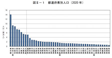 2020国勢調査②